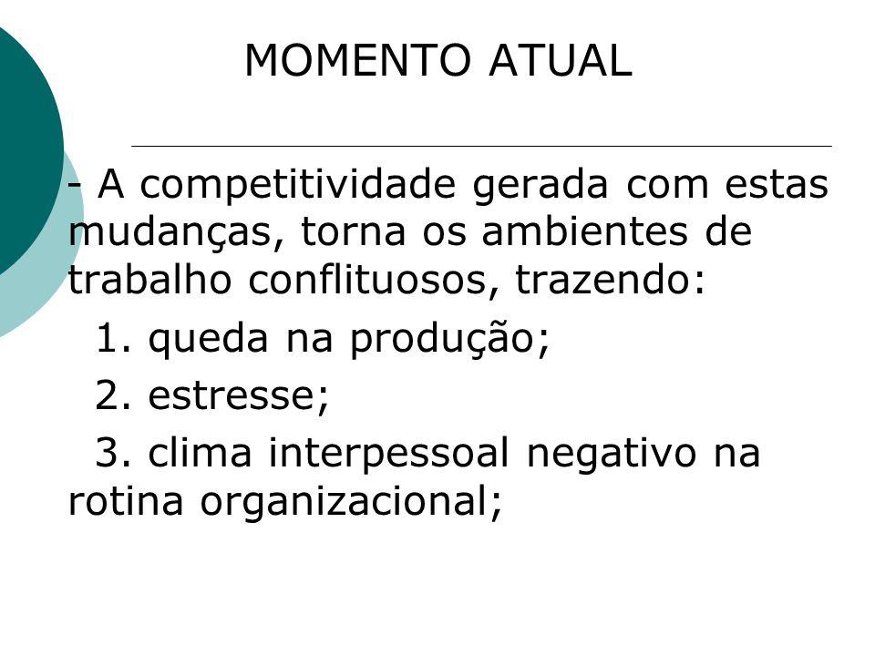 MOMENTO ATUAL - A competitividade gerada com estas mudanças, torna os ambientes de trabalho conflituosos, trazendo: 1. queda na produção; 2. estresse;