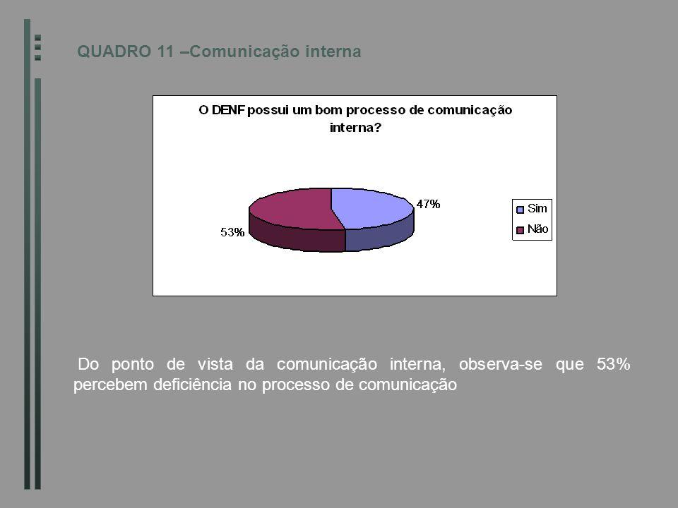 QUADRO 11 –Comunicação interna Do ponto de vista da comunicação interna, observa-se que 53% percebem deficiência no processo de comunicação