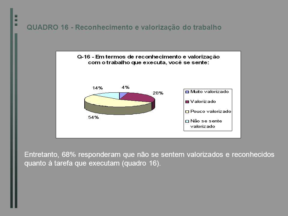 Entretanto, 68% responderam que não se sentem valorizados e reconhecidos quanto à tarefa que executam (quadro 16). QUADRO 16 - Reconhecimento e valori