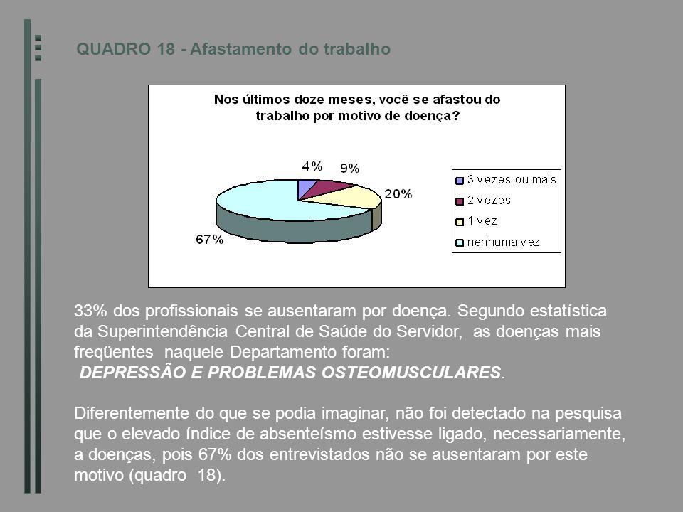 QUADRO 18 - Afastamento do trabalho 33% dos profissionais se ausentaram por doença. Segundo estatística da Superintendência Central de Saúde do Servid