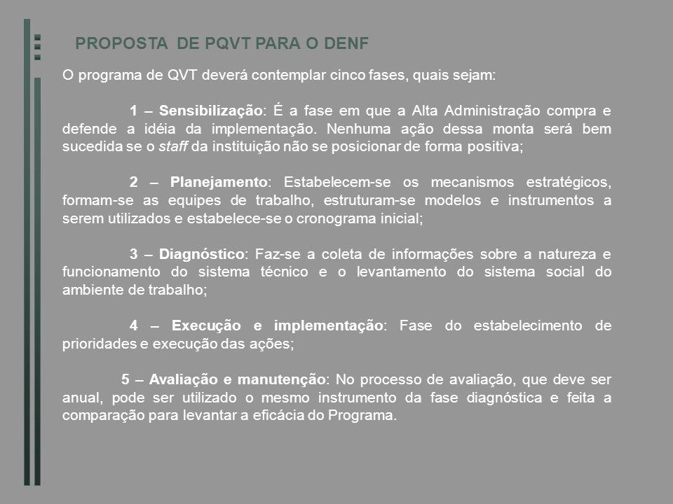 PROPOSTA DE PQVT PARA O DENF O programa de QVT deverá contemplar cinco fases, quais sejam: 1 – Sensibilização: É a fase em que a Alta Administração co