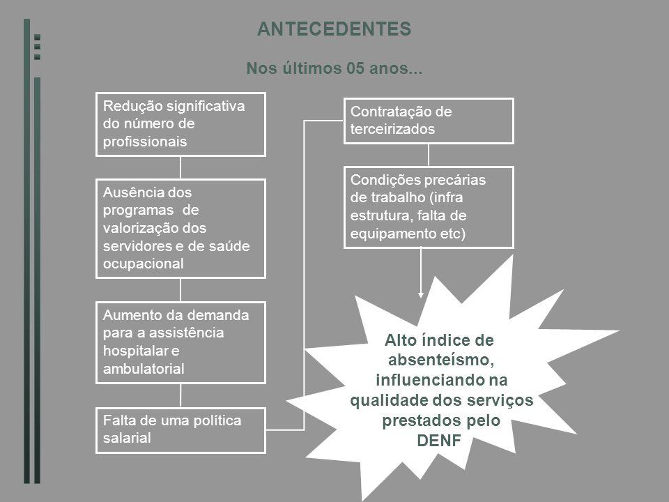 A ENFERMAGEM ENFERMAGEM = NURSE (AQUELA QUE NUTRE), QUE ASSISTE O PACIENTE, TENDO COMO OBJETIVO CENTRAL A CARIDADE ATITUDES CONTRADITÓRIAS NA RELAÇÃO COM O CUIDADO COM O PACIENTE 1950 - PROFISSIONALIZAÇÃO DA ENFERMAGEM GERA EFEITOS DANOSOS À SAÚDE E AO PSIQUISMO DO PROFISSIONAL O modelo de mãe cuidadosa e abnegada é introjetado pela enfermagem.