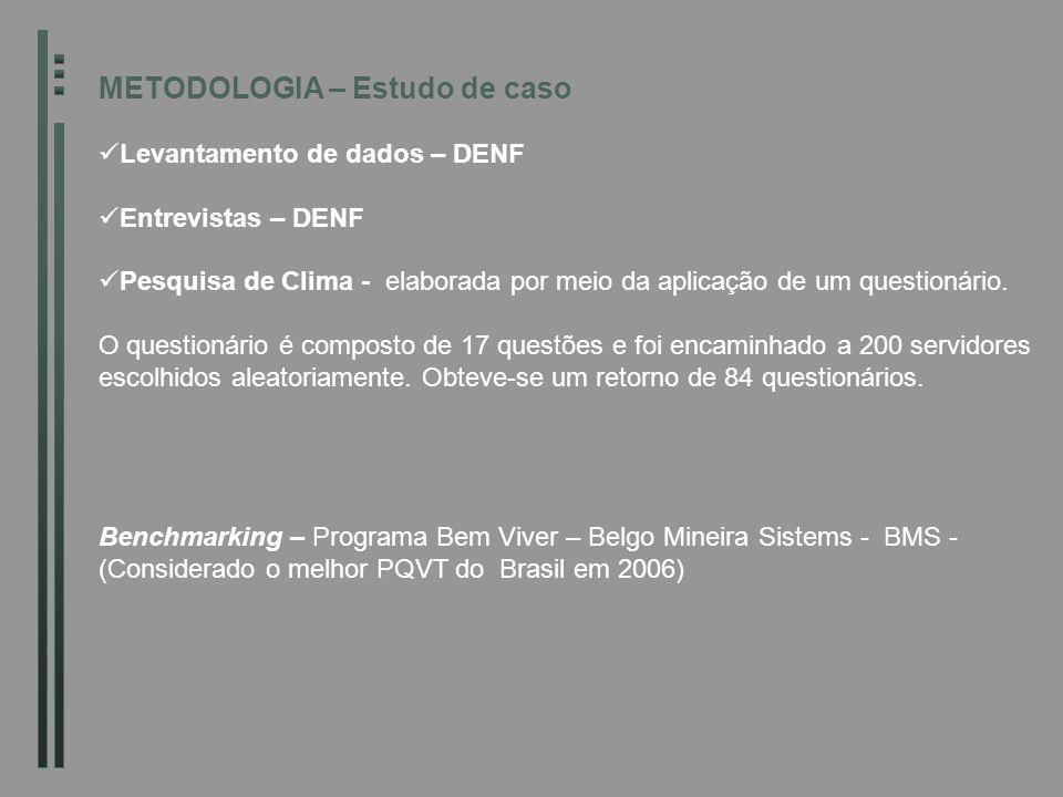 METODOLOGIA – Estudo de caso Levantamento de dados – DENF Entrevistas – DENF Pesquisa de Clima - elaborada por meio da aplicação de um questionário. O