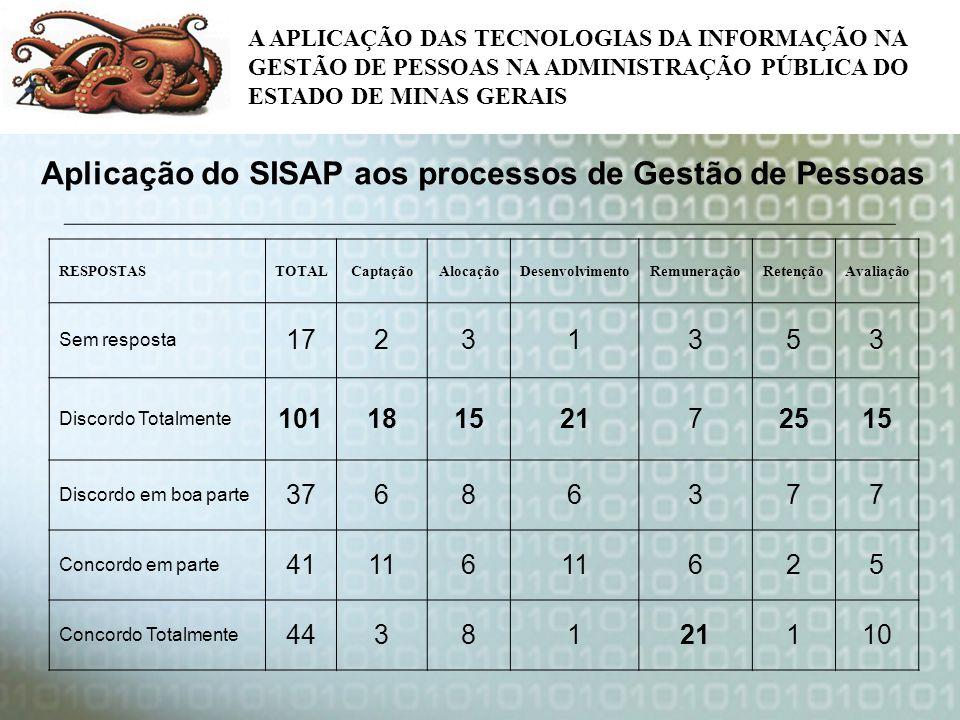 A APLICAÇÃO DAS TECNOLOGIAS DA INFORMAÇÃO NA GESTÃO DE PESSOAS NA ADMINISTRAÇÃO PÚBLICA DO ESTADO DE MINAS GERAIS Aplicação do SISAP aos processos de