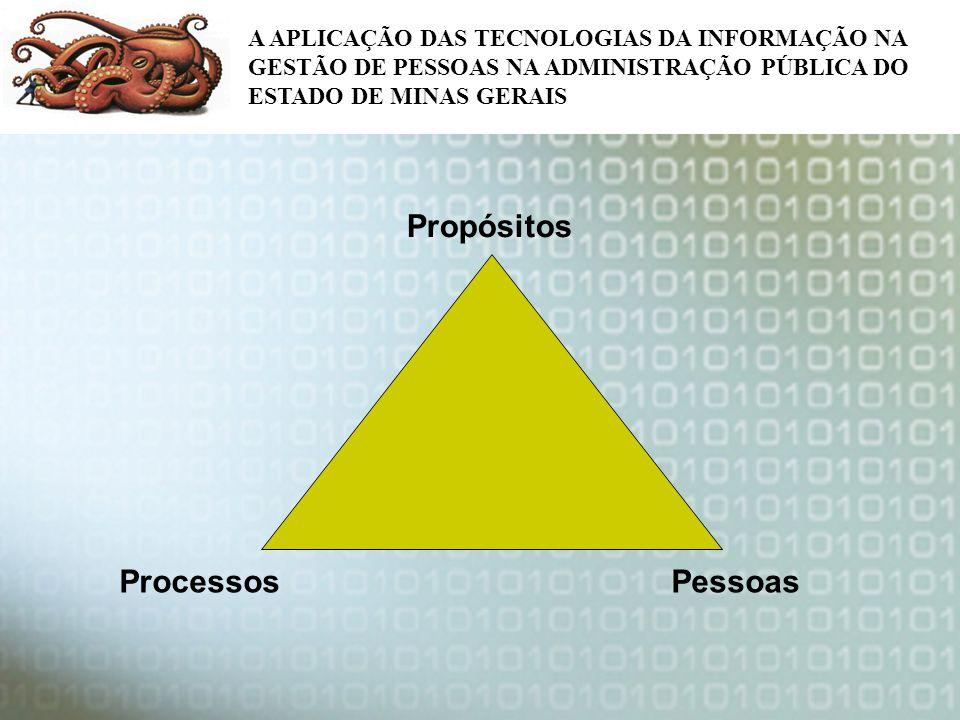 A APLICAÇÃO DAS TECNOLOGIAS DA INFORMAÇÃO NA GESTÃO DE PESSOAS NA ADMINISTRAÇÃO PÚBLICA DO ESTADO DE MINAS GERAIS Propósitos Processos Pessoas