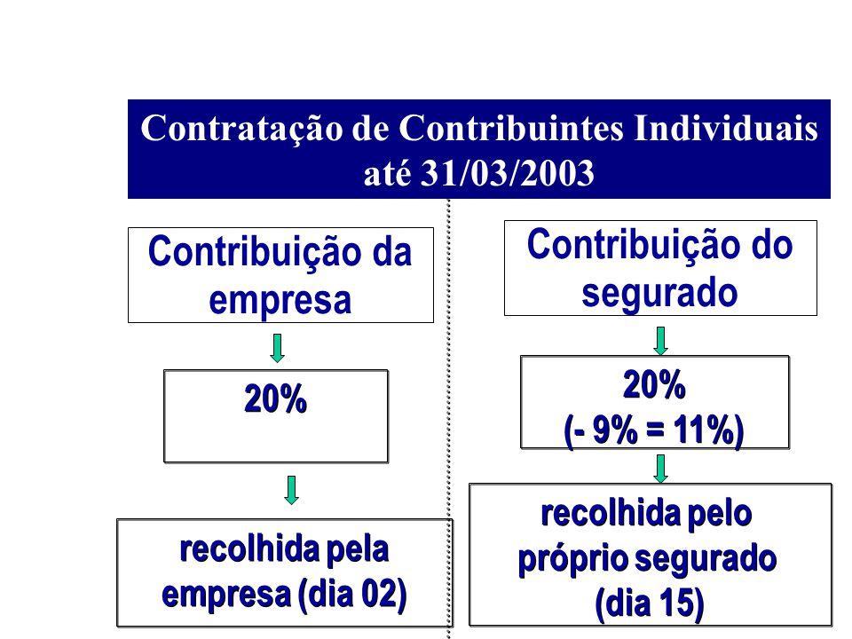 Contratação de Contribuintes Individuais até 31/03/2003 20% (- 9% = 11%) 20% (- 9% = 11%) recolhida pelo próprio segurado (dia 15) recolhida pelo próp