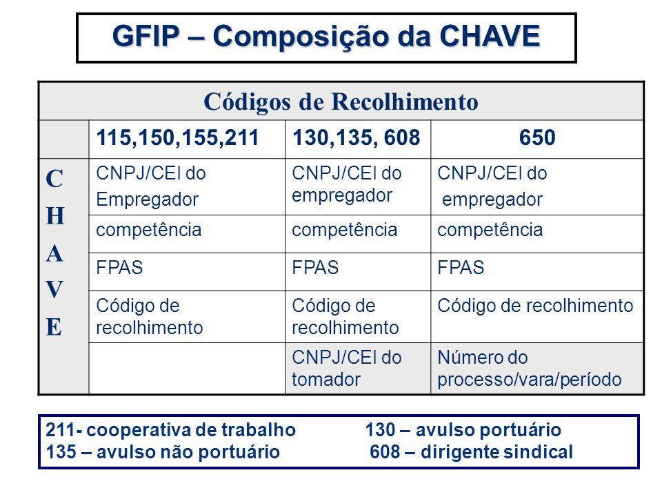 GFIP – Composição da CHAVE Códigos de Recolhimento 115,150,155,211130,135, 608650 CHAVECHAVE CNPJ/CEI do Empregador CNPJ/CEI do empregador CNPJ/CEI do