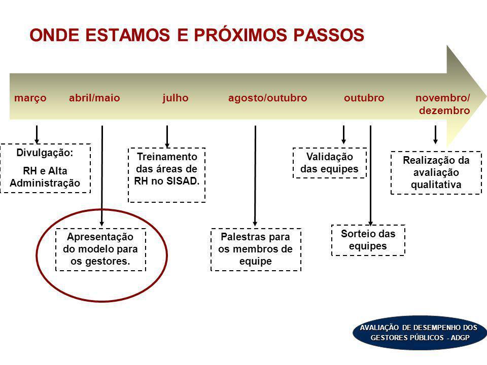 AVALIAÇÃO DE DESEMPENHO DOS GESTORES PÚBLICOS - ADGP ONDE ESTAMOS E PRÓXIMOS PASSOS Divulgação: RH e Alta Administração Apresentação do modelo para os