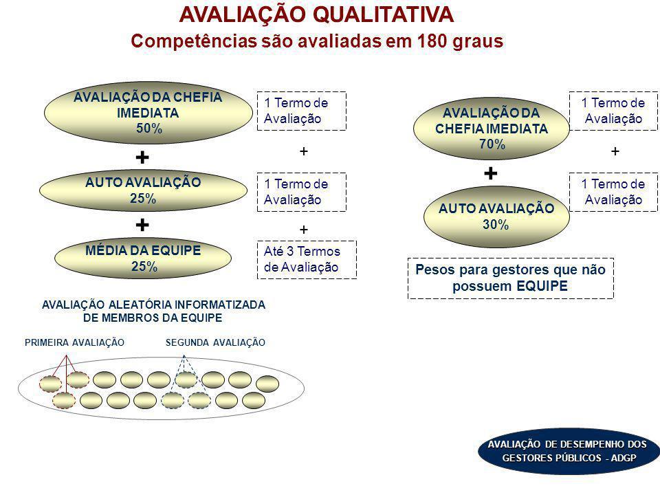 AVALIAÇÃO DE DESEMPENHO DOS GESTORES PÚBLICOS - ADGP AVALIAÇÃO QUALITATIVA Competências são avaliadas em 180 graus PRIMEIRA AVALIAÇÃO AUTO AVALIAÇÃO 2