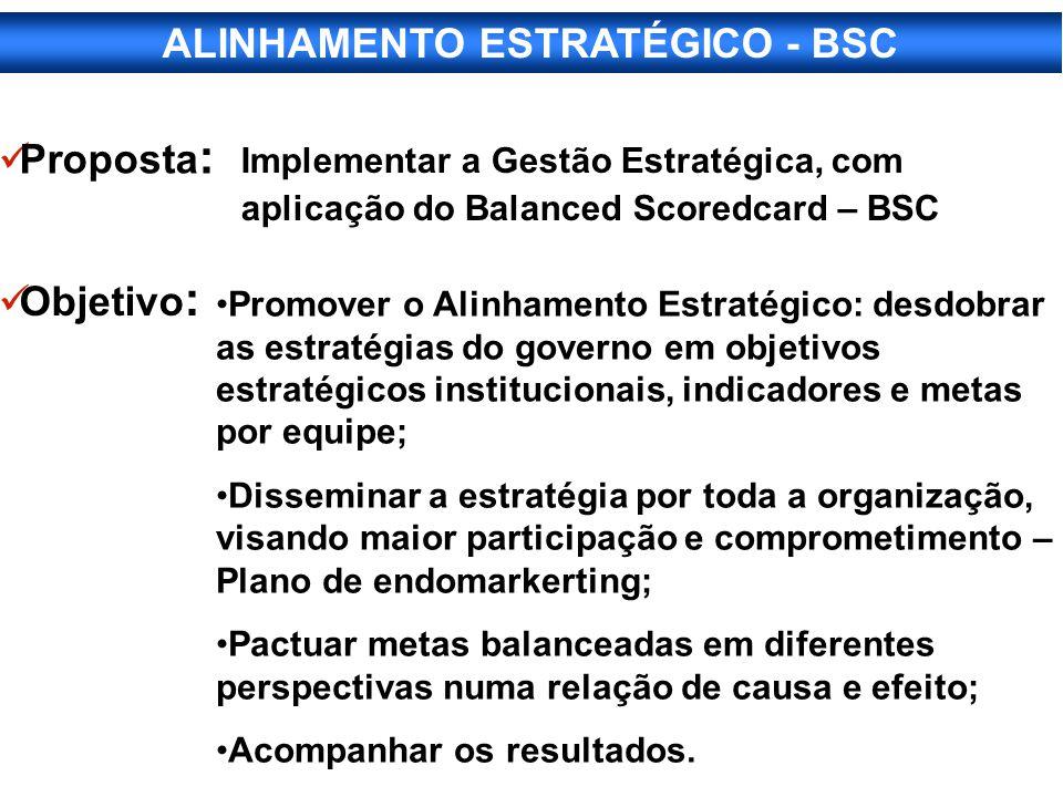 Implementar a Gestão Estratégica, com aplicação do Balanced Scoredcard – BSC Proposta : Objetivo : Promover o Alinhamento Estratégico: desdobrar as es