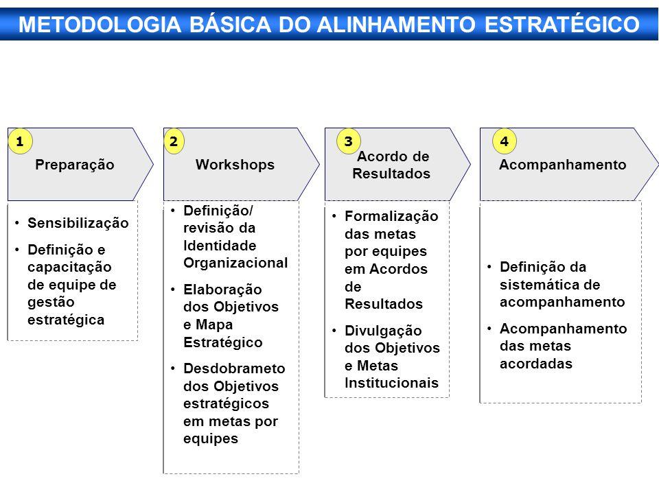 Sensibilização Definição e capacitação de equipe de gestão estratégica PreparaçãoWorkshops Acordo de Resultados Acompanhamento 1 2 34 Definição/ revis