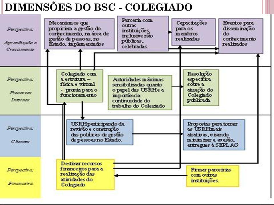 DIMENSÕES DO BSC - COLEGIADO