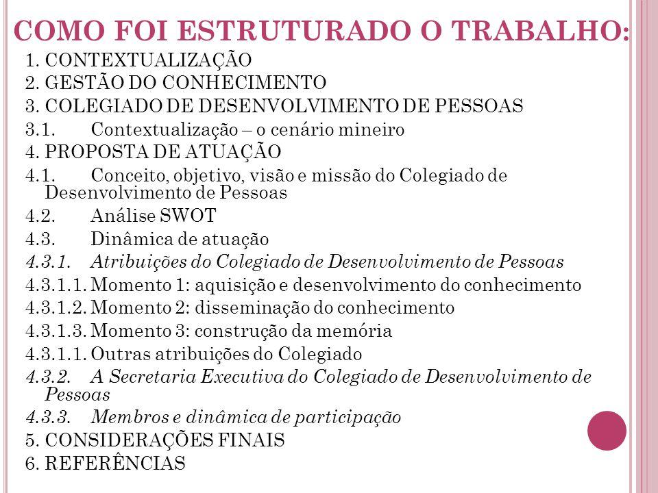 COMO FOI ESTRUTURADO O TRABALHO: 1.CONTEXTUALIZAÇÃO 2.GESTÃO DO CONHECIMENTO 3.COLEGIADO DE DESENVOLVIMENTO DE PESSOAS 3.1.Contextualização – o cenário mineiro 4.PROPOSTA DE ATUAÇÃO 4.1.Conceito, objetivo, visão e missão do Colegiado de Desenvolvimento de Pessoas 4.2.Análise SWOT 4.3.Dinâmica de atuação 4.3.1.Atribuições do Colegiado de Desenvolvimento de Pessoas 4.3.1.1.Momento 1: aquisição e desenvolvimento do conhecimento 4.3.1.2.Momento 2: disseminação do conhecimento 4.3.1.3.Momento 3: construção da memória 4.3.1.1.Outras atribuições do Colegiado 4.3.2.A Secretaria Executiva do Colegiado de Desenvolvimento de Pessoas 4.3.3.Membros e dinâmica de participação 5.CONSIDERAÇÕES FINAIS 6.REFERÊNCIAS