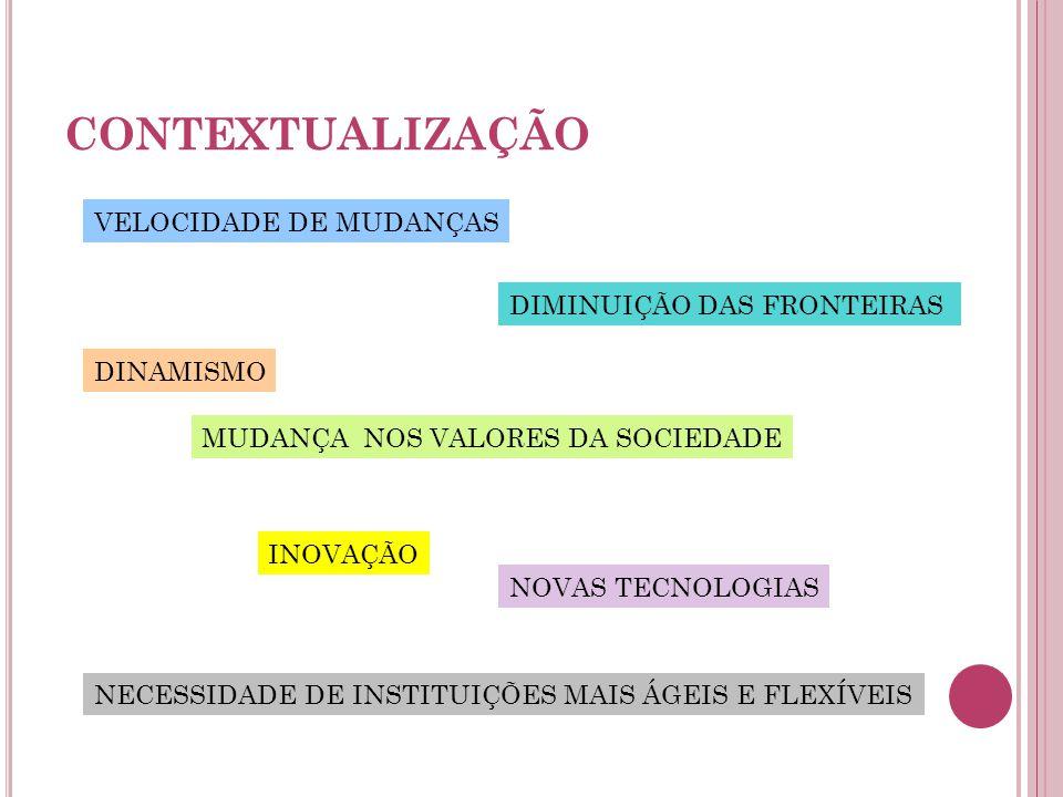 CONTEXTUALIZAÇÃO VELOCIDADE DE MUDANÇAS DIMINUIÇÃO DAS FRONTEIRAS DINAMISMO MUDANÇA NOS VALORES DA SOCIEDADE INOVAÇÃO NOVAS TECNOLOGIAS NECESSIDADE DE INSTITUIÇÕES MAIS ÁGEIS E FLEXÍVEIS
