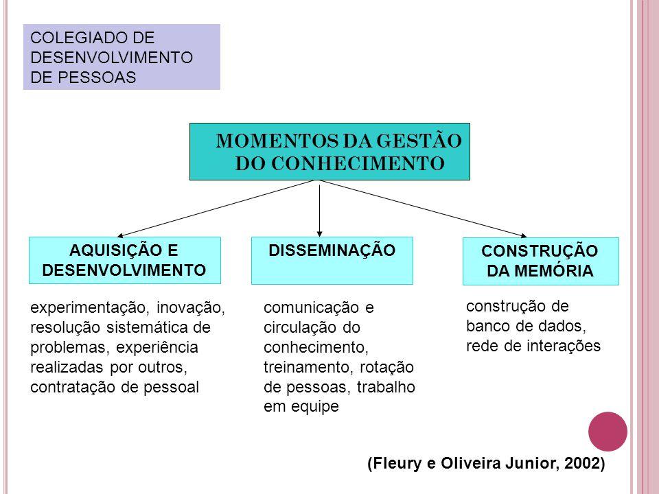 MOMENTOS DA GESTÃO DO CONHECIMENTO AQUISIÇÃO E DESENVOLVIMENTO experimentação, inovação, resolução sistemática de problemas, experiência realizadas por outros, contratação de pessoal comunicação e circulação do conhecimento, treinamento, rotação de pessoas, trabalho em equipe DISSEMINAÇÃO CONSTRUÇÃO DA MEMÓRIA construção de banco de dados, rede de interações (Fleury e Oliveira Junior, 2002) COLEGIADO DE DESENVOLVIMENTO DE PESSOAS
