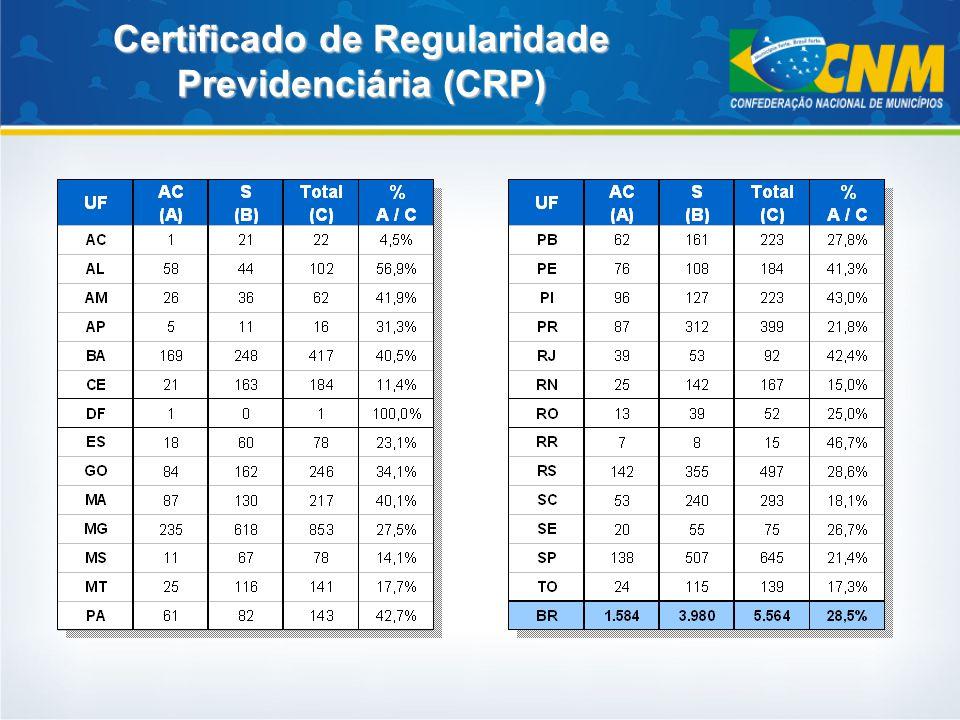 Certificado de Regularidade Previdenciária (CRP)