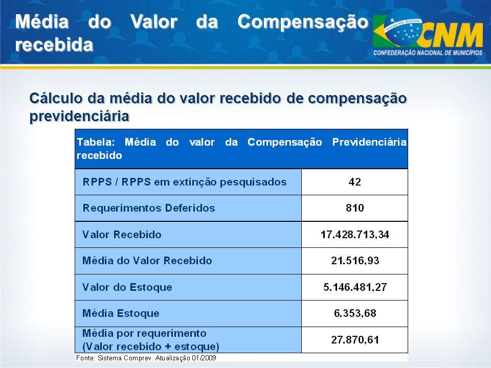 Cálculo da média do valor recebido de compensação previdenciária Média do Valor da Compensação recebida