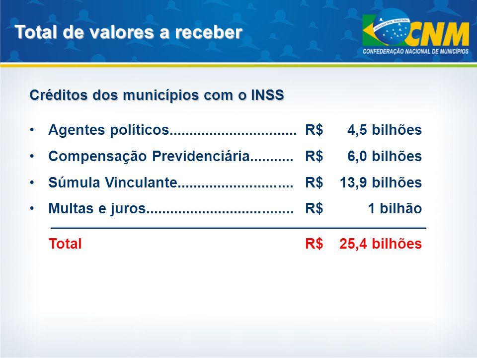 Total de valores a receber Créditos dos municípios com o INSS Agentes políticos................................R$4,5 bilhões Compensação Previdenciári