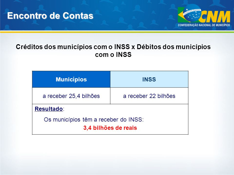 Créditos dos municípios com o INSS x Débitos dos municípios com o INSS Encontro de Contas MunicípiosINSS a receber 25,4 bilhõesa receber 22 bilhões Re