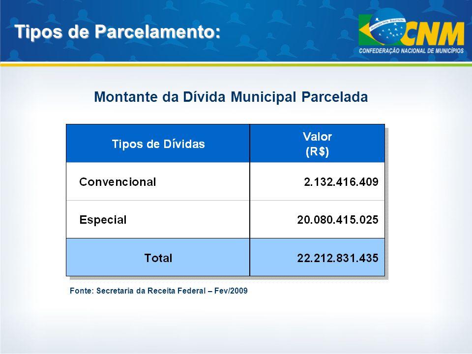 Tipos de Parcelamento: Montante da Dívida Municipal Parcelada Fonte: Secretaria da Receita Federal – Fev/2009