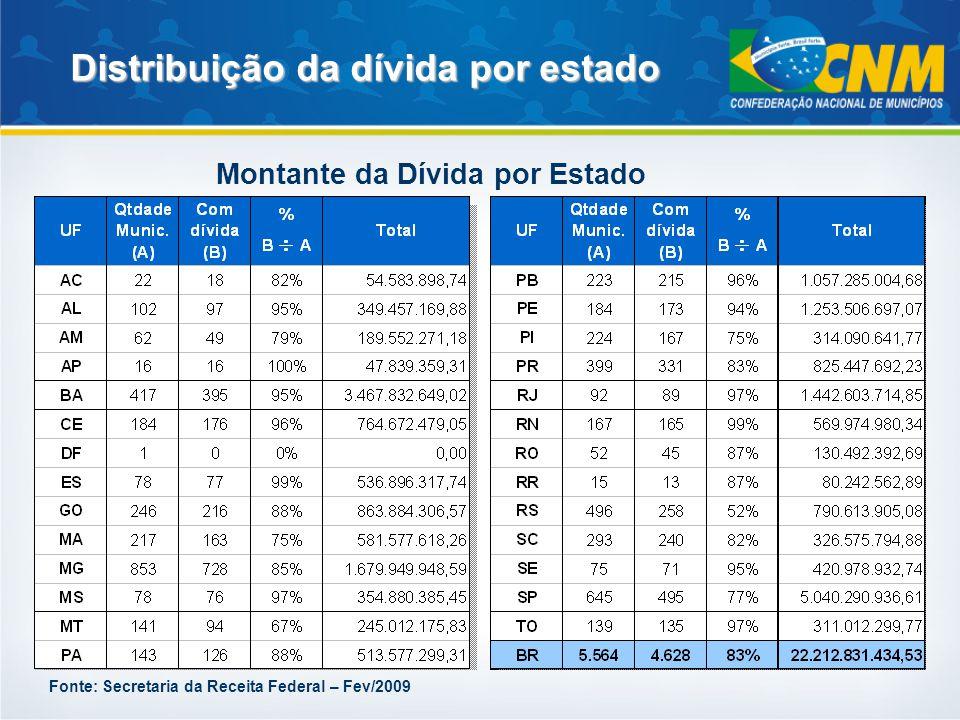 No mês de dezembro de 2008, os municípios retiveram R$ 159 milhõesdo FPM para pagamento de parcelas de amortização da dívida com o INSS.