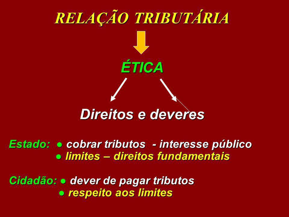 RELAÇÃO TRIBUTÁRIA ÉTICA Direitos e deveres Estado: cobrar tributos - interesse público limites – direitos fundamentais limites – direitos fundamentai