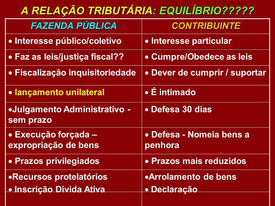 A RELAÇÃO TRIBUTÁRIA: EQUILÍBRIO????? FAZENDA PÚBLICA CONTRIBUINTE Interesse público/coletivo Interesse particular Faz as leis/justiça fiscal?? Cumpre