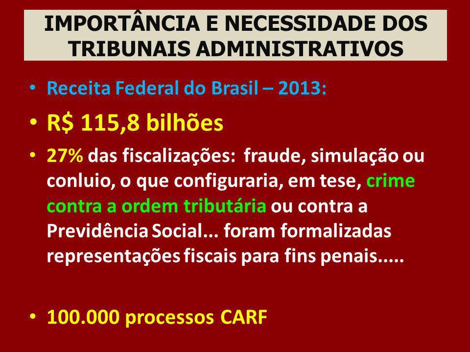IMPORTÂNCIA E NECESSIDADE DOS TRIBUNAIS ADMINISTRATIVOS Receita Federal do Brasil – 2013: R$ 115,8 bilhões 27% das fiscalizações: fraude, simulação ou