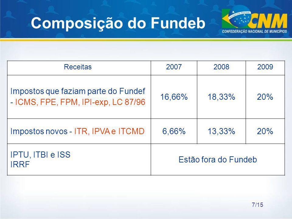 Composição do Fundeb Receitas 200720082009 Impostos que faziam parte do Fundef - ICMS, FPE, FPM, IPI-exp, LC 87/96 16,66%18,33%20% Impostos novos - IT