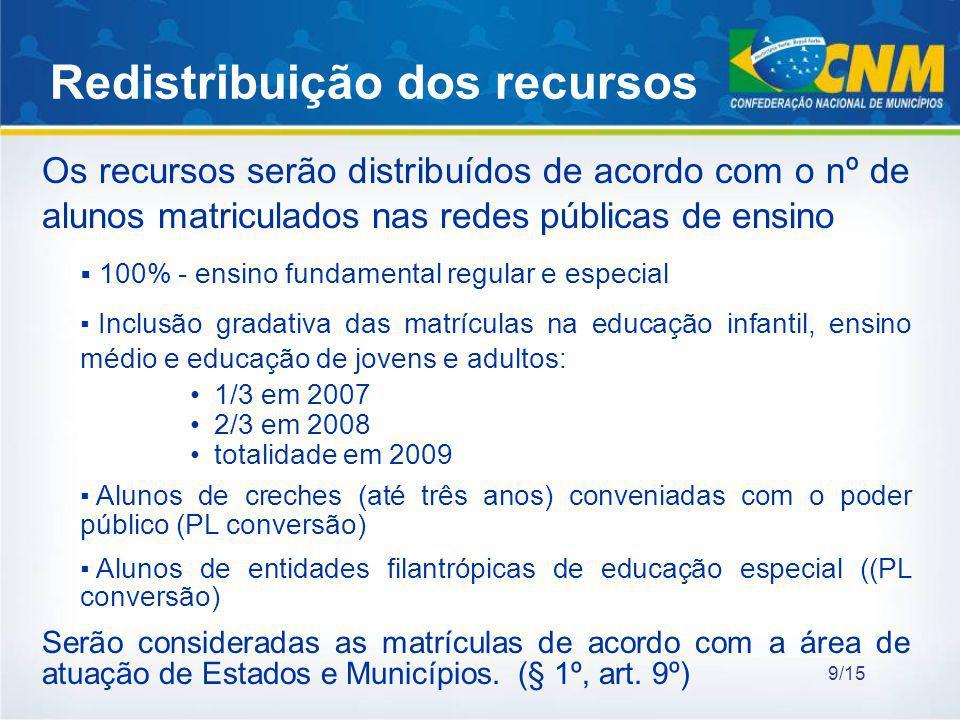 Os recursos serão distribuídos de acordo com o nº de alunos matriculados nas redes públicas de ensino 100% - ensino fundamental regular e especial Inc