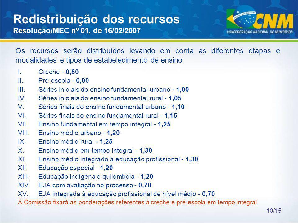 Redistribuição dos recursos Resolução/MEC nº 01, de 16/02/2007 I.Creche - 0,80 II.Pré-escola - 0,90 III.Séries iniciais do ensino fundamental urbano -