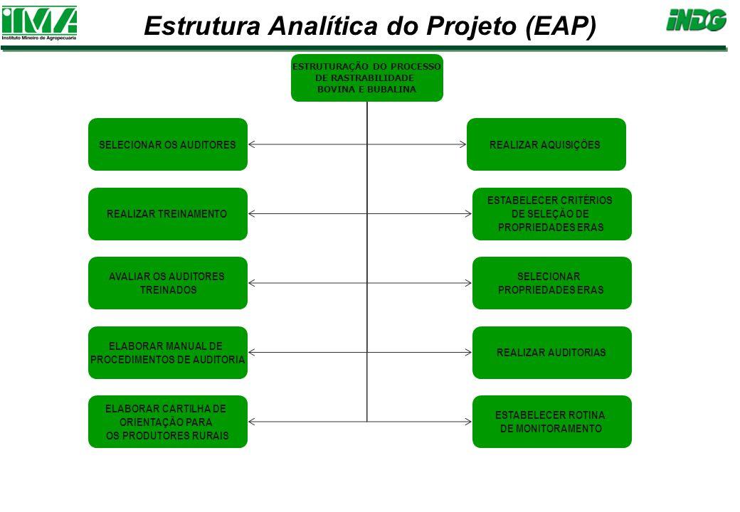 Estrutura Analítica do Projeto (EAP) ESTRUTURAÇÃO DO PROCESSO DE RASTRABILIDADE BOVINA E BUBALINA REALIZAR AQUISIÇÕES SELECIONAR PROPRIEDADES ERAS REALIZAR AUDITORIAS ELABORAR CARTILHA DE ORIENTAÇÃO PARA OS PRODUTORES RURAIS ESTABELECER CRITÉRIOS DE SELEÇÃO DE PROPRIEDADES ERAS SELECIONAR OS AUDITORES ELABORAR MANUAL DE PROCEDIMENTOS DE AUDITORIA REALIZAR TREINAMENTO AVALIAR OS AUDITORES TREINADOS ESTABELECER ROTINA DE MONITORAMENTO