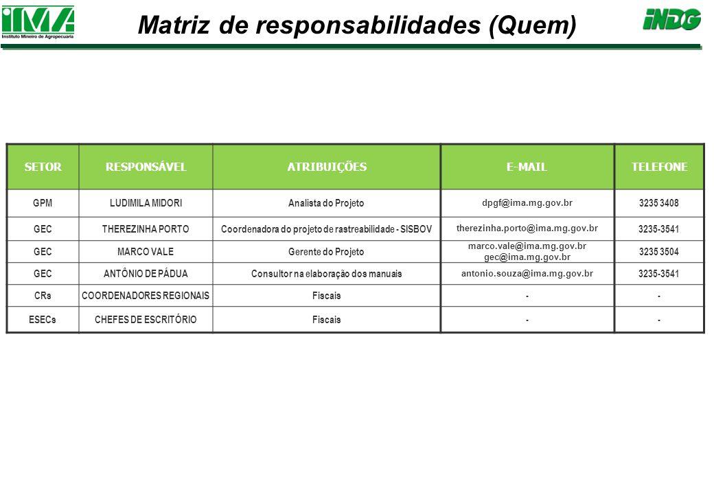 SETORRESPONSÁVELATRIBUIÇÕESE-MAILTELEFONE GPMLUDIMILA MIDORIAnalista do Projeto dpgf@ima.mg.gov.br 3235 3408 GECTHEREZINHA PORTOCoordenadora do projeto de rastreabilidade - SISBOV therezinha.porto@ima.mg.gov.br 3235-3541 GECMARCO VALEGerente do Projeto marco.vale@ima.mg.gov.br gec@ima.mg.gov.br 3235 3504 GECANTÔNIO DE PÁDUAConsultor na elaboração dos manuais antonio.souza@ima.mg.gov.br 3235-3541 CRsCOORDENADORES REGIONAISFiscais-- ESECsCHEFES DE ESCRITÓRIOFiscais-- Matriz de responsabilidades (Quem)