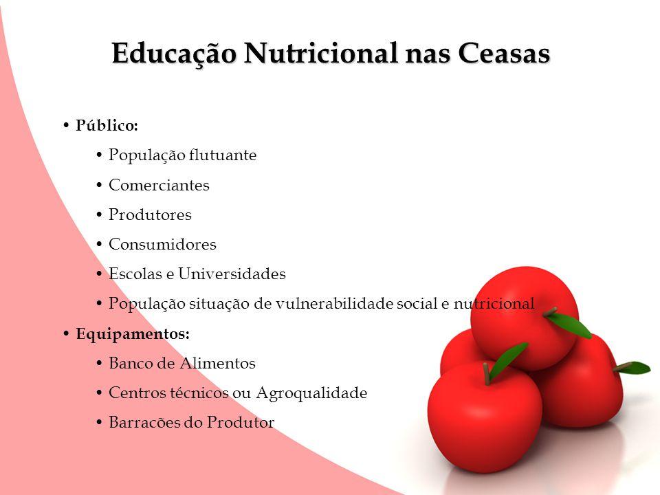 Educação Nutricional nas Ceasas Público: População flutuante Comerciantes Produtores Consumidores Escolas e Universidades População situação de vulner
