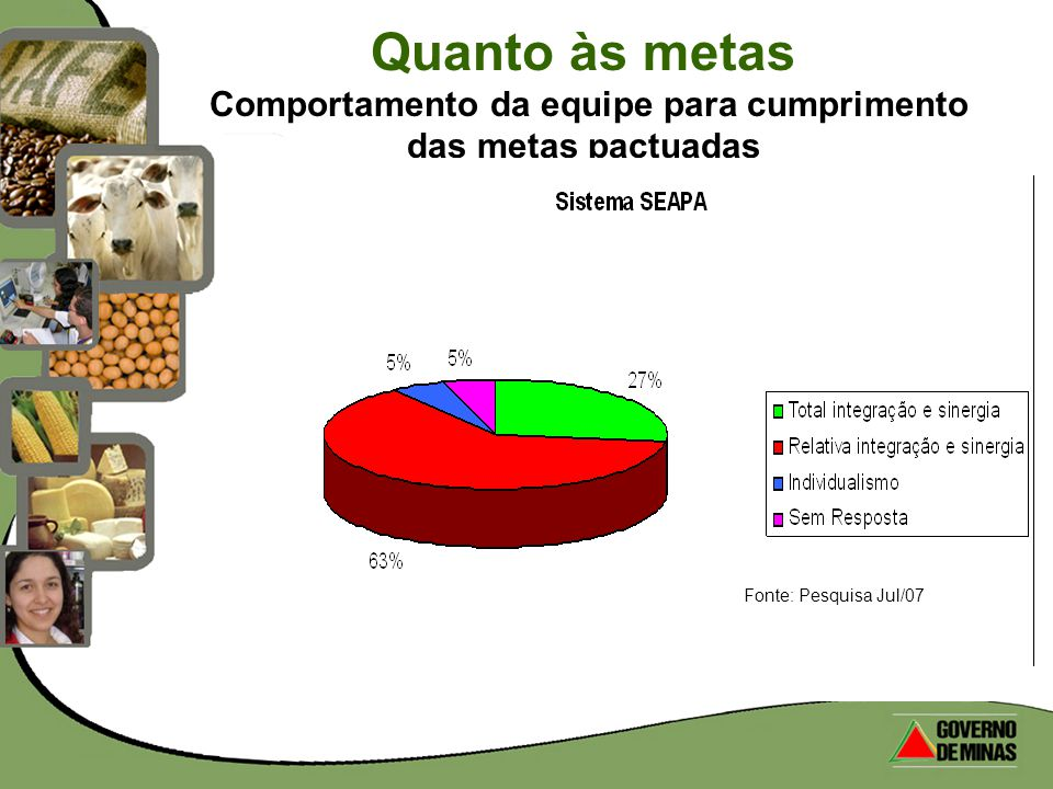 Quanto às metas Comportamento da equipe para cumprimento das metas pactuadas Fonte: Pesquisa Jul/07