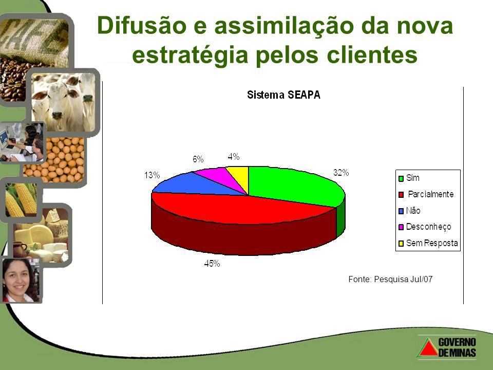 Difusão e assimilação da nova estratégia pelos clientes Fonte: Pesquisa Jul/07