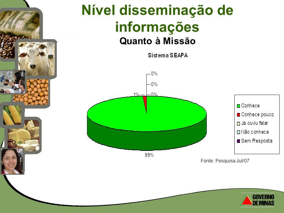 Nível disseminação de informações Quanto à Missão Fonte: Pesquisa Jul/07
