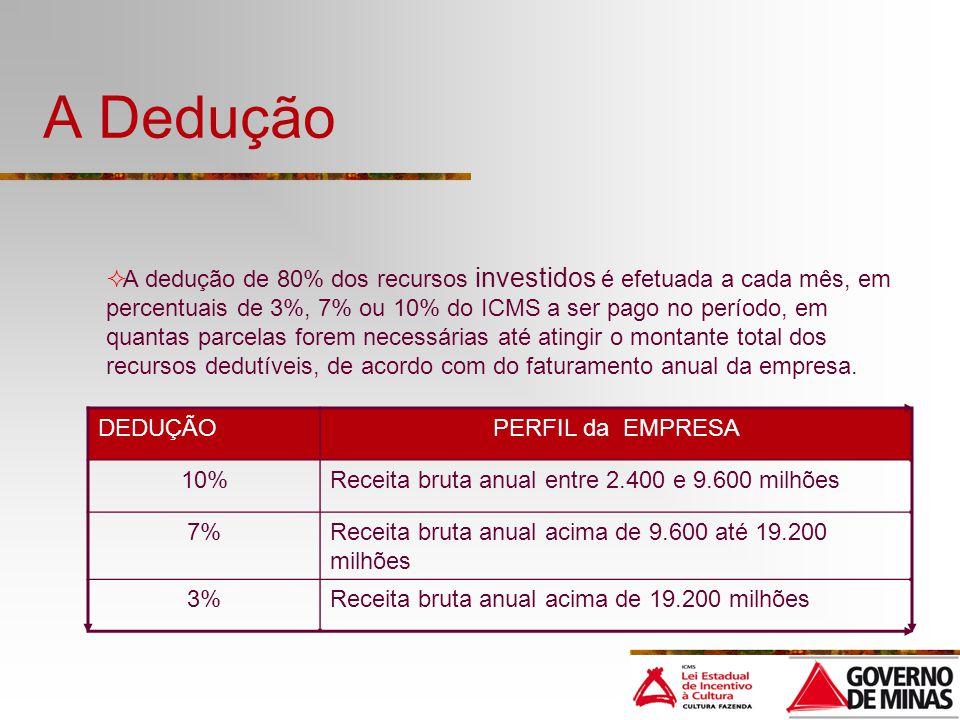 A Dedução DEDUÇÃOPERFIL da EMPRESA 10%Receita bruta anual entre 2.400 e 9.600 milhões 7%Receita bruta anual acima de 9.600 até 19.200 milhões 3%Receita bruta anual acima de 19.200 milhões A dedução de 80% dos recursos investidos é efetuada a cada mês, em percentuais de 3%, 7% ou 10% do ICMS a ser pago no período, em quantas parcelas forem necessárias até atingir o montante total dos recursos dedutíveis, de acordo com do faturamento anual da empresa.