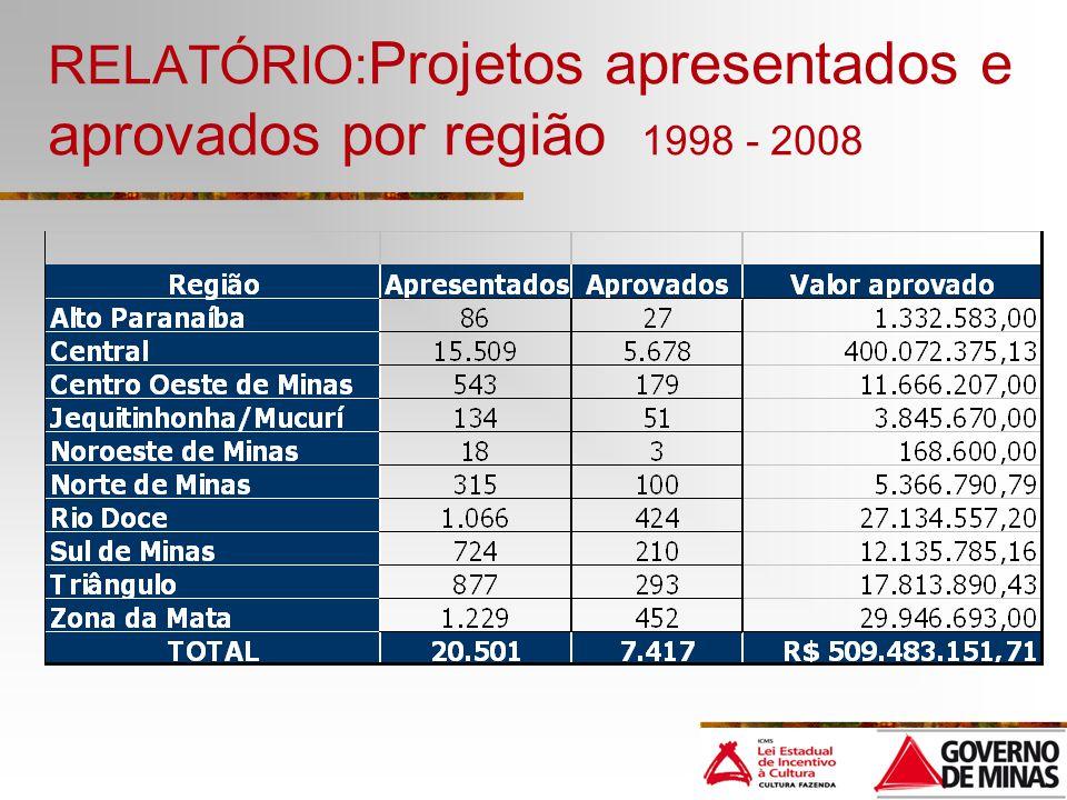RELATÓRIO: Projetos apresentados e aprovados por região 1998 - 2008