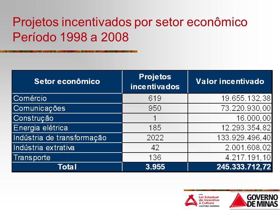 Projetos incentivados por setor econômico Período 1998 a 2008