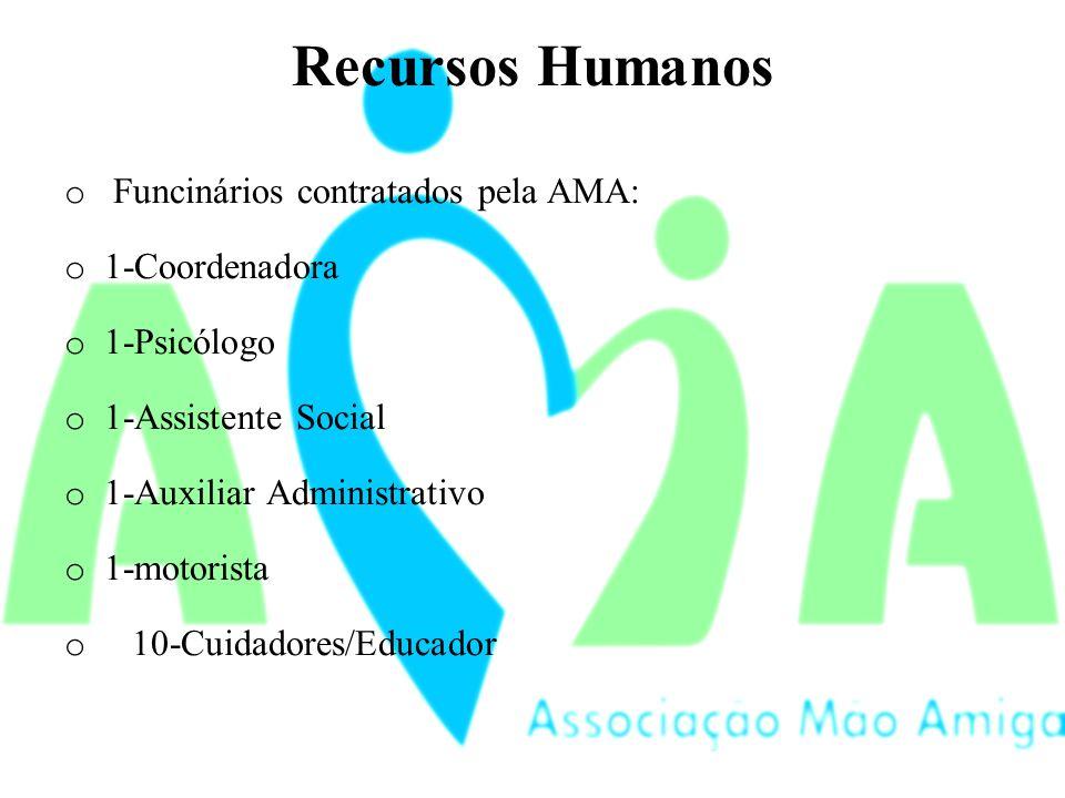 Recursos Humanos o Funcinários contratados pela AMA: o 1-Coordenadora o 1-Psicólogo o 1-Assistente Social o 1-Auxiliar Administrativo o 1-motorista o 10-Cuidadores/Educador