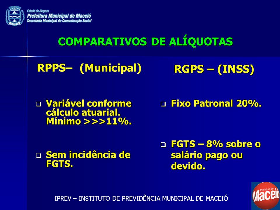COMPARATIVOS DE ALÍQUOTAS RPPS– (Municipal) Variável conforme cálculo atuarial. Mínimo >>>11%. Variável conforme cálculo atuarial. Mínimo >>>11%. Sem