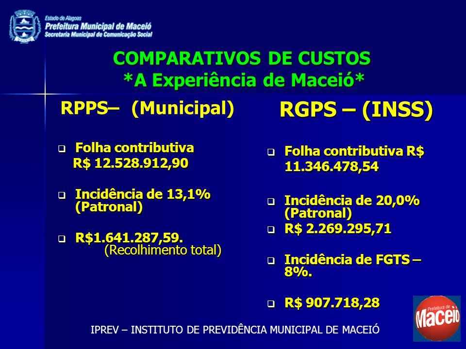 COMPARATIVOS DE CUSTOS *A Experiência de Maceió* RPPS– (Municipal) Recolhimento Total Recolhimento Total R$1.641.287,59.