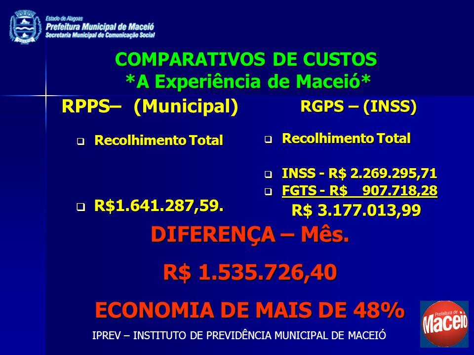 COMPARATIVOS DE CUSTOS *A Experiência de Maceió* RPPS– (Municipal) Recolhimento Total Recolhimento Total R$1.641.287,59. R$1.641.287,59. RGPS – (INSS)