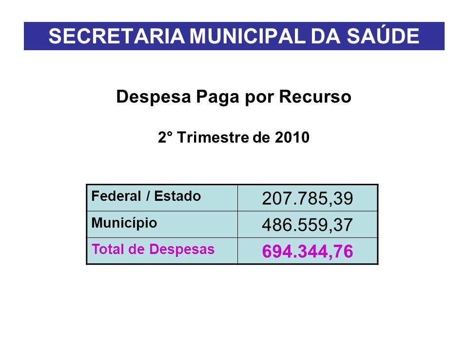 SECRETARIA MUNICIPAL DA SAÚDE Despesa Paga por Recurso 2° Trimestre de 2010 Federal / Estado 207.785,39 Município 486.559,37 Total de Despesas 694.344,76