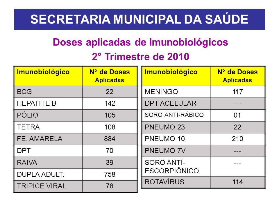 SECRETARIA MUNICIPAL DA SAÚDE Doses aplicadas de Imunobiológicos 2° Trimestre de 2010 ImunobiológicoN° de Doses Aplicadas BCG22 HEPATITE B142 PÓLIO105 TETRA108 FE.
