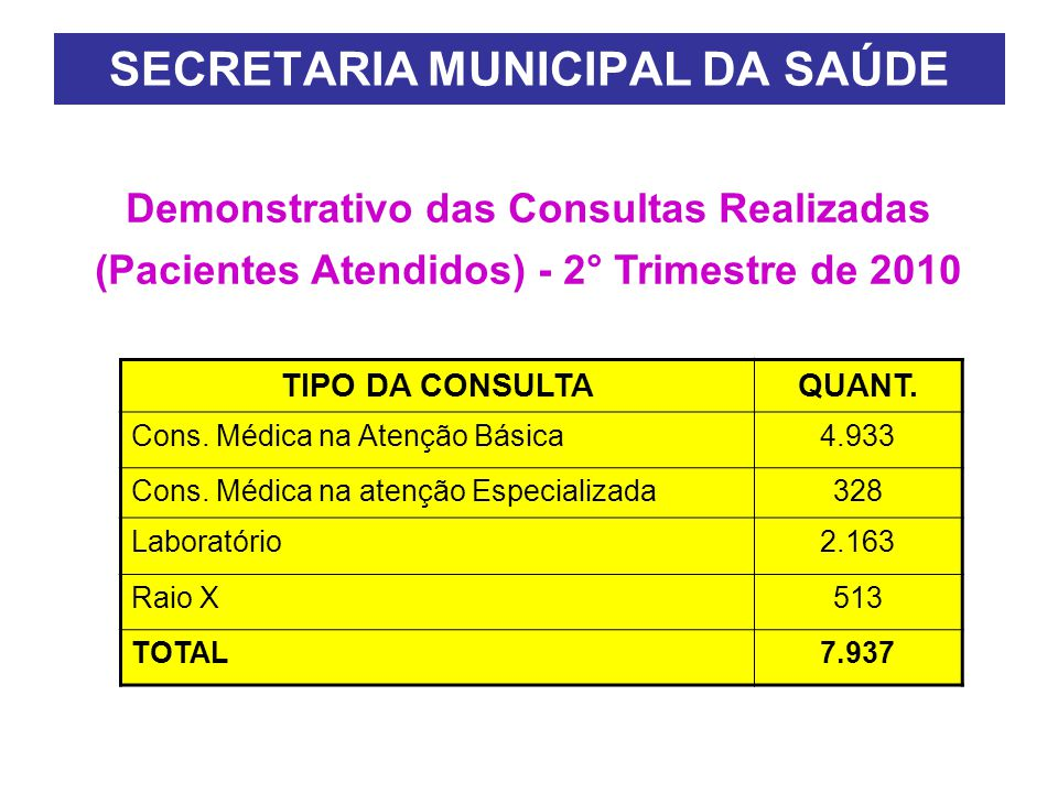 TIPO DA CONSULTAQUANT.Cons. Médica na Atenção Básica4.933 Cons.