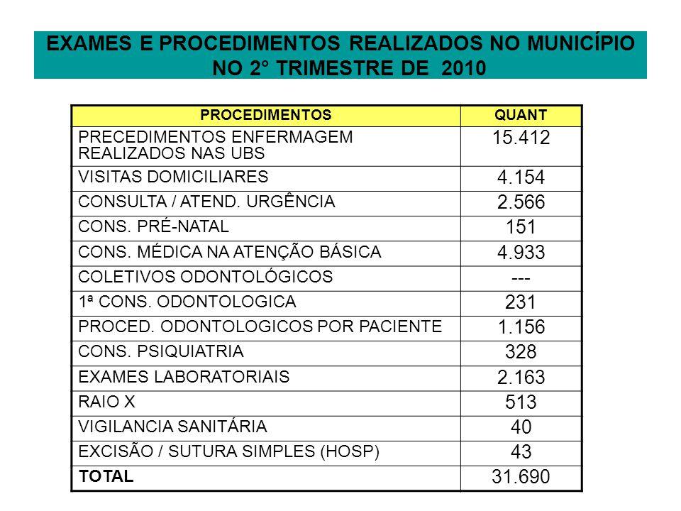EXAMES E PROCEDIMENTOS REALIZADOS NO MUNICÍPIO NO 2° TRIMESTRE DE 2010 PROCEDIMENTOSQUANT PRECEDIMENTOS ENFERMAGEM REALIZADOS NAS UBS 15.412 VISITAS DOMICILIARES 4.154 CONSULTA / ATEND.