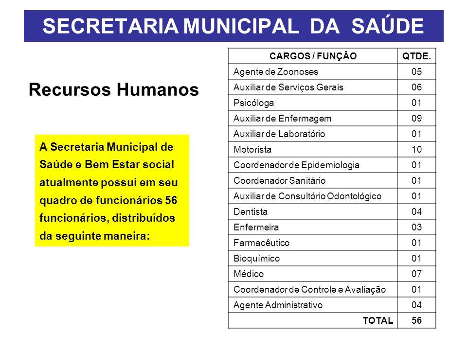 Recursos Humanos SECRETARIA MUNICIPAL DA SAÚDE A Secretaria Municipal de Saúde e Bem Estar social atualmente possui em seu quadro de funcionários 56 funcionários, distribuídos da seguinte maneira: CARGOS / FUNÇÂOQTDE.