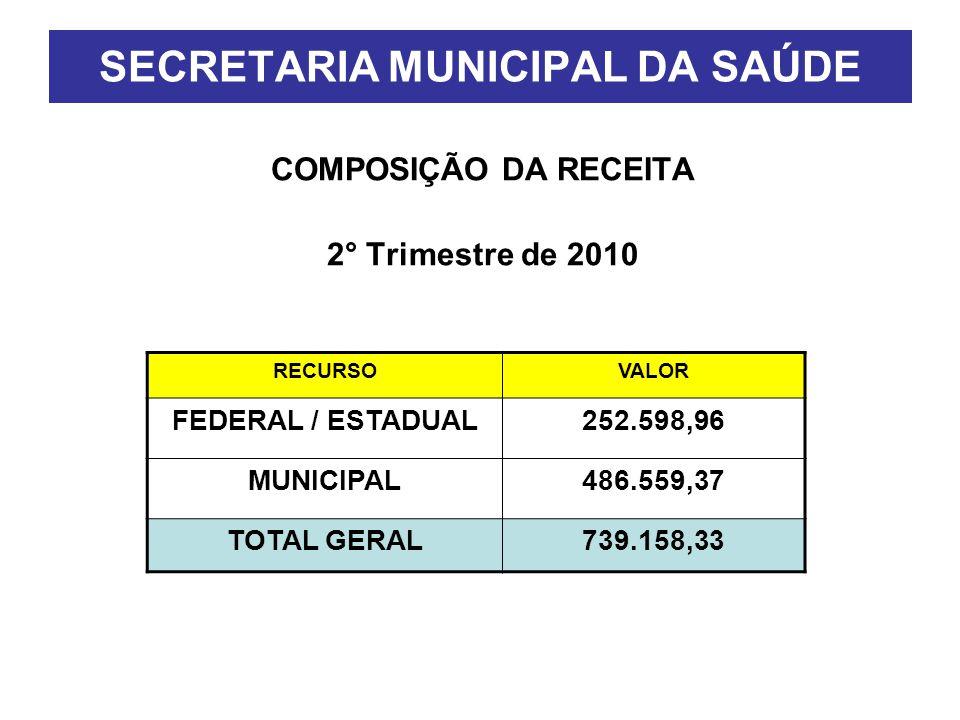 SECRETARIA MUNICIPAL DA SAÚDE COMPOSIÇÃO DA RECEITA 2° Trimestre de 2010 RECURSOVALOR FEDERAL / ESTADUAL252.598,96 MUNICIPAL486.559,37 TOTAL GERAL739.158,33